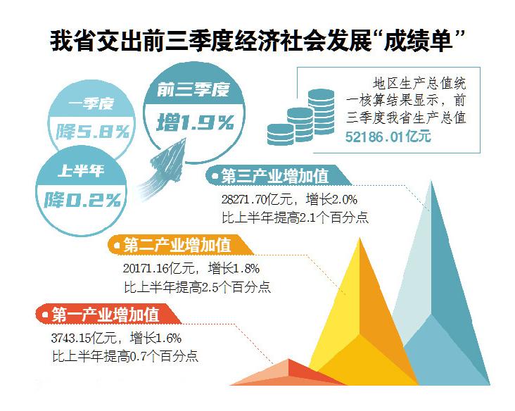 赤水市今年第一季度gdp_25省份发布一季度GDP数据 4省份GDP过万亿