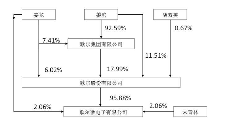 财鑫闻丨歌尔股份拟分拆上市歌尔微电子,旨在提升公司和微电子业务核心竞争力