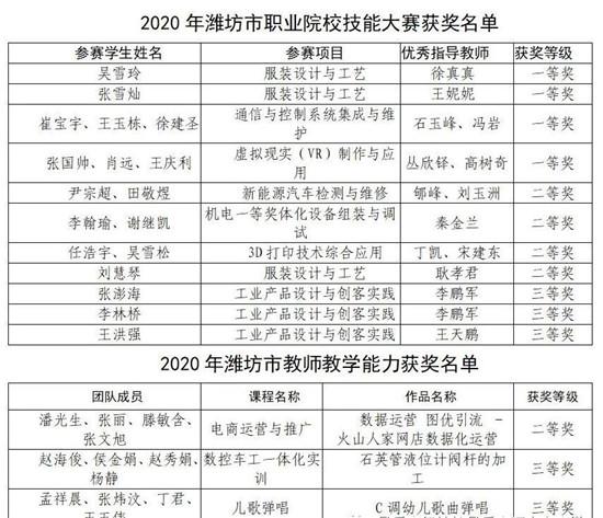 再攀新高!昌乐宝石中专2020年技能大赛成绩单出炉