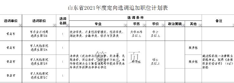 山东追加2021年度定向选调职位计划 共71名