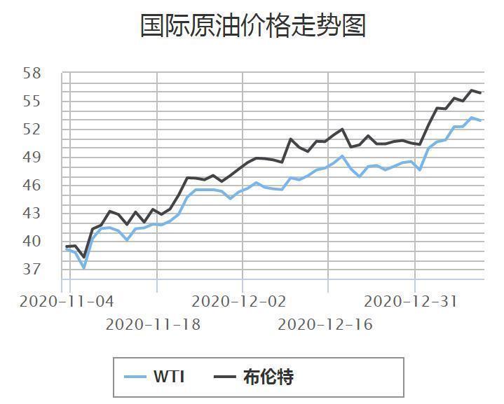 """油价面临""""五连涨"""",多地将重回""""6元时代"""""""