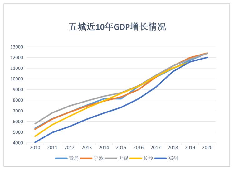 青岛gdp为什么降这么多_2015年青岛gdp