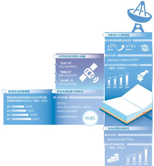 全社��研�l��M年支出�_2.21�f� 元,��家�政性教育��M支出占GDP比例�B�m8年逾4%