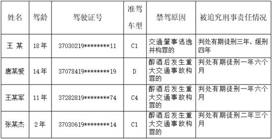 """4人被终生禁驾 淄博公安交警持续开展""""五大曝光""""行动"""