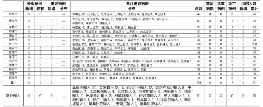 青岛市、泰安市各报告境外输入无症状感染者1例