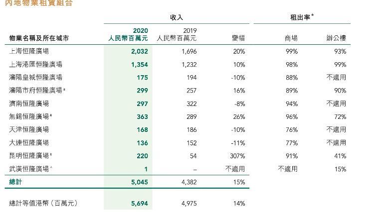 商业地产零售企业集中晒2020年成绩单,济南恒隆、世茂、银座哪家强?
