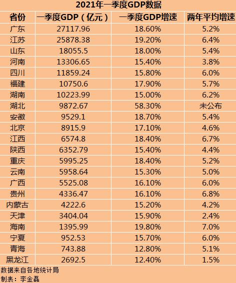 22省份一季度GDP:湖北增速第一,7省跑赢全国