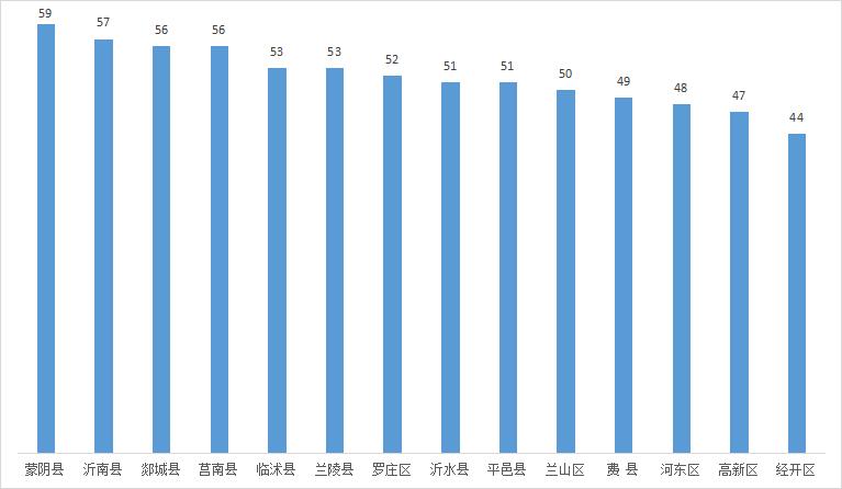 2021年一季度蒙阴县的GDP_22省份一季度GDP 湖南进入 1万亿元俱乐部