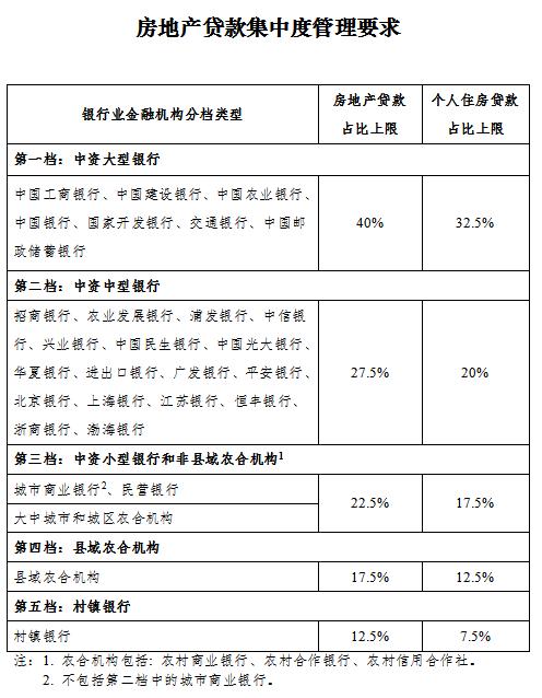"""濟南二手房貸款更難了 貸款難與國家給金融機構劃的""""兩道紅線""""有關"""