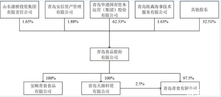 青島食品股份有限公司首發申請獲批 即將正式登陸A股市場
