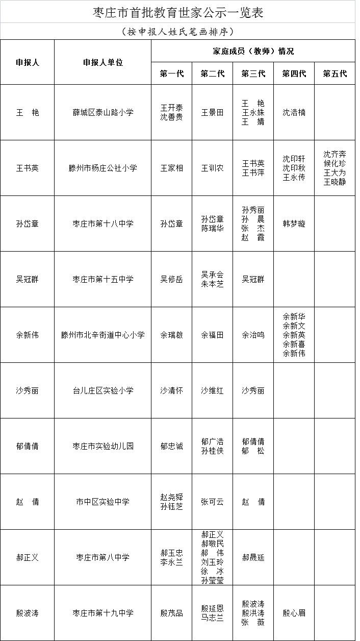 枣庄市首批教育世家公示!10组家庭上榜