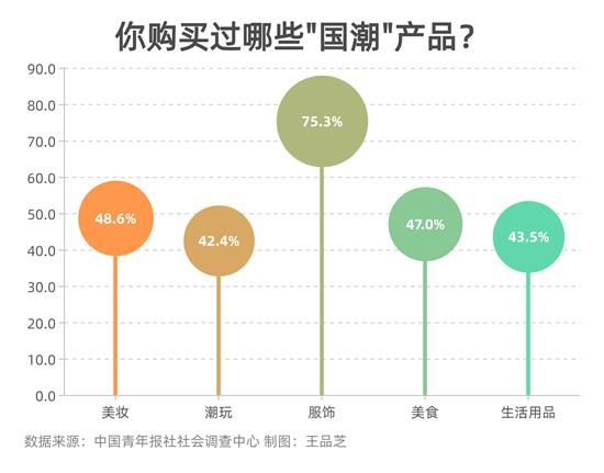 超九成受访青年愿意为国潮产品埋单
