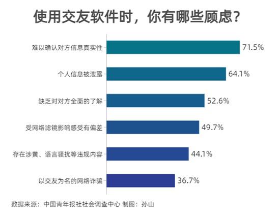使用交友软件 96.3%受访者觉得有必要多个心眼
